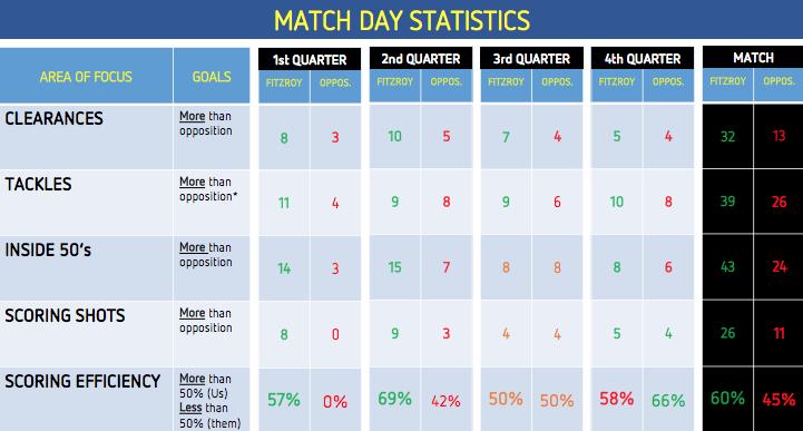 2017 U14-2 R6 Match Day Stats