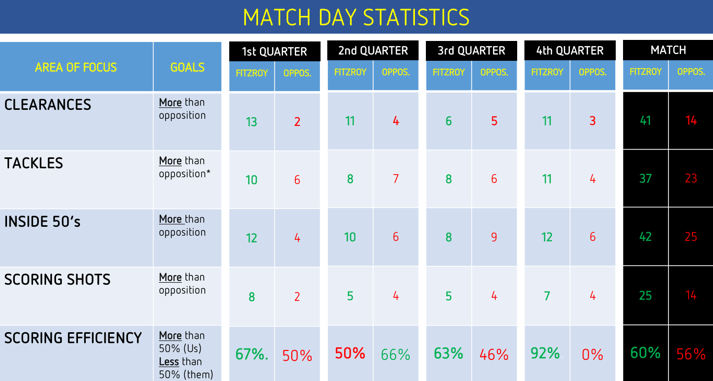 2017 U14-2 R8 Match Day Stats