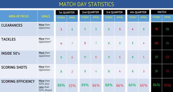 FJFC U14-2 R10 Stats