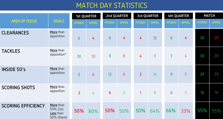 FJFC U14-2 R9 Stats