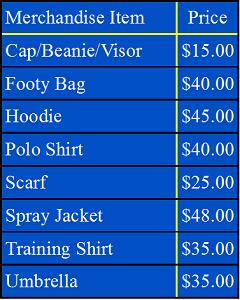 Merchandise Prices